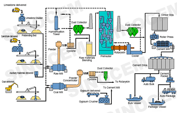 Portland Cement Kiln Production Process : Sinocem cement from china manufacturer exporter